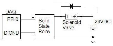 Connecting solenoid valve to DAQ