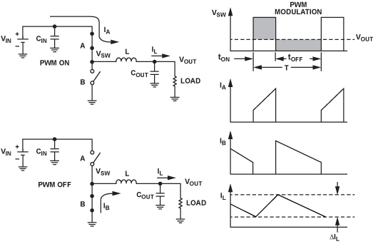 buck converter operates in dcm mode