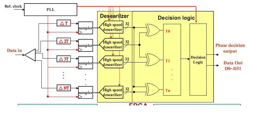 decision theory and phase