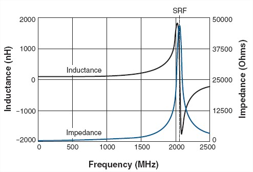 Capacitor self resonating frequency formula