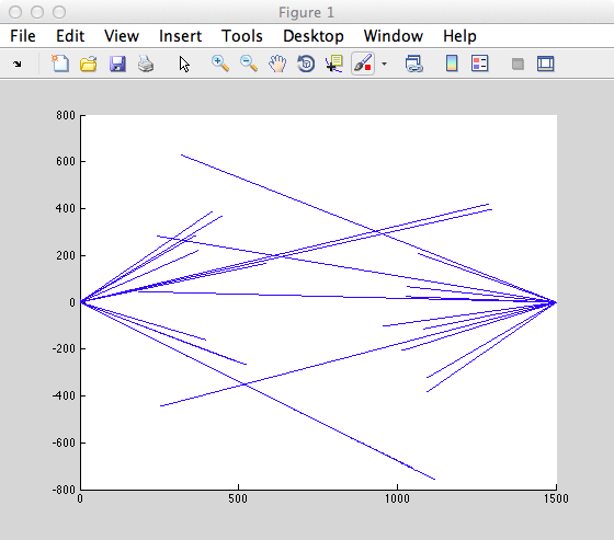 Drawing Lines In Matlab : Solved matlab plot multiple lines
