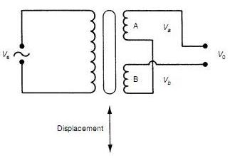 what is load cell how it works thanks if you need complete theory please ask as it is bit lengthy here is a general diagram of the transformer