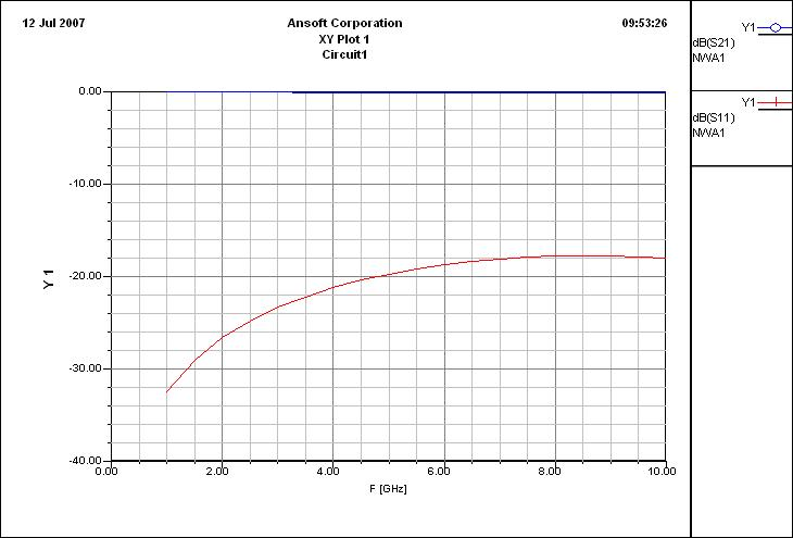 How to use exported equivalent circuit of ansoft Q3D?