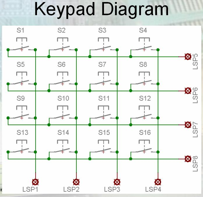 Code For Interfacing 4x4 Keypad To A Microcontroller