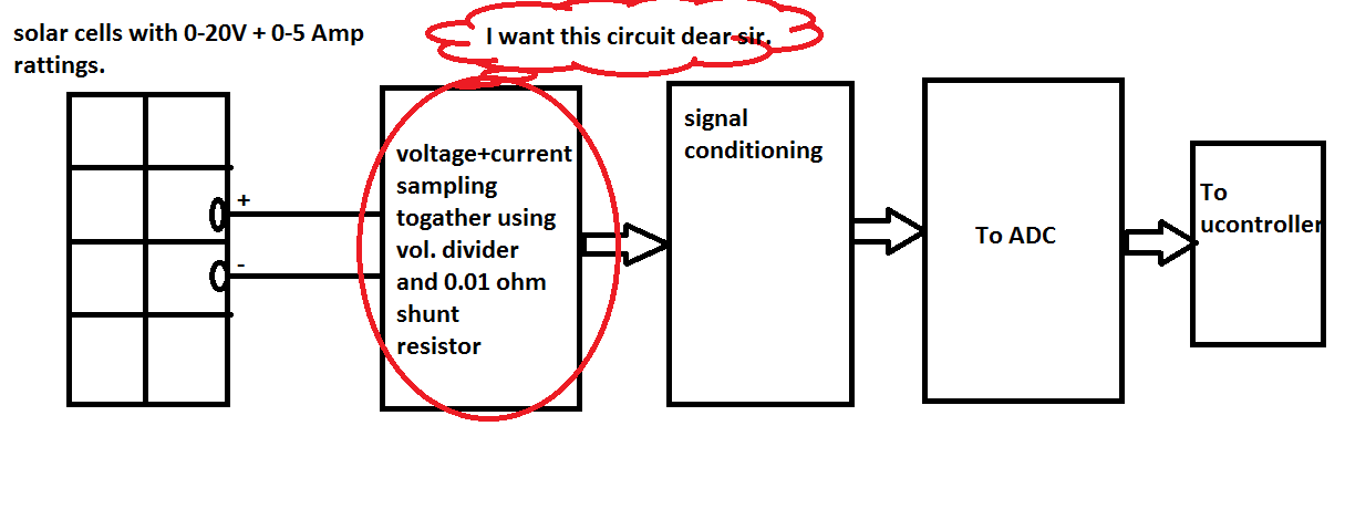 solar current and voltage measurment at same time range is